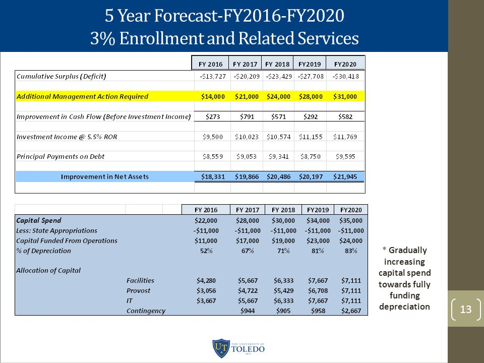 5 Year Forecast-FY2016-FY2020 3% Enrollment and Related Services 13 * Gradually increasing capital spend towards fully funding depreciation
