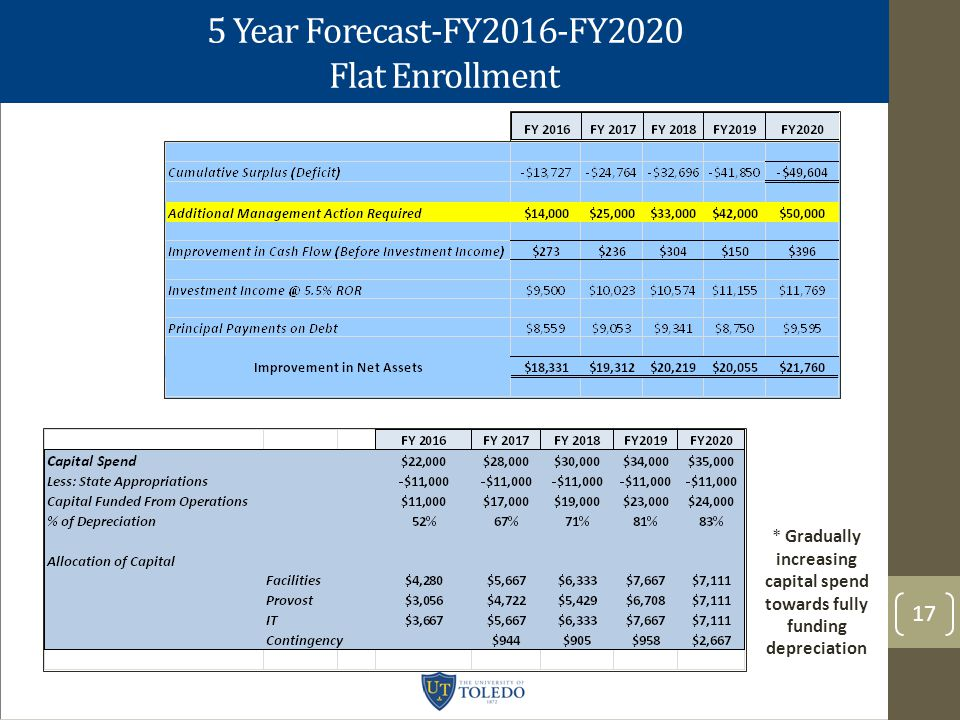 5 Year Forecast-FY2016-FY2020 Flat Enrollment 17 * Gradually increasing capital spend towards fully funding depreciation