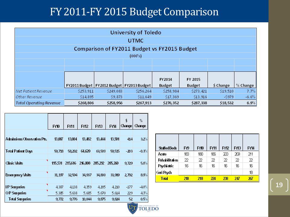 FY 2011-FY 2015 Budget Comparison 19