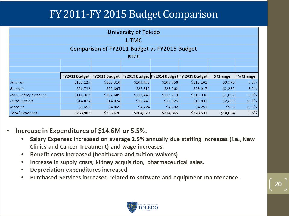 FY 2011-FY 2015 Budget Comparison 20 Increase in Expenditures of $14.6M or 5.5%.