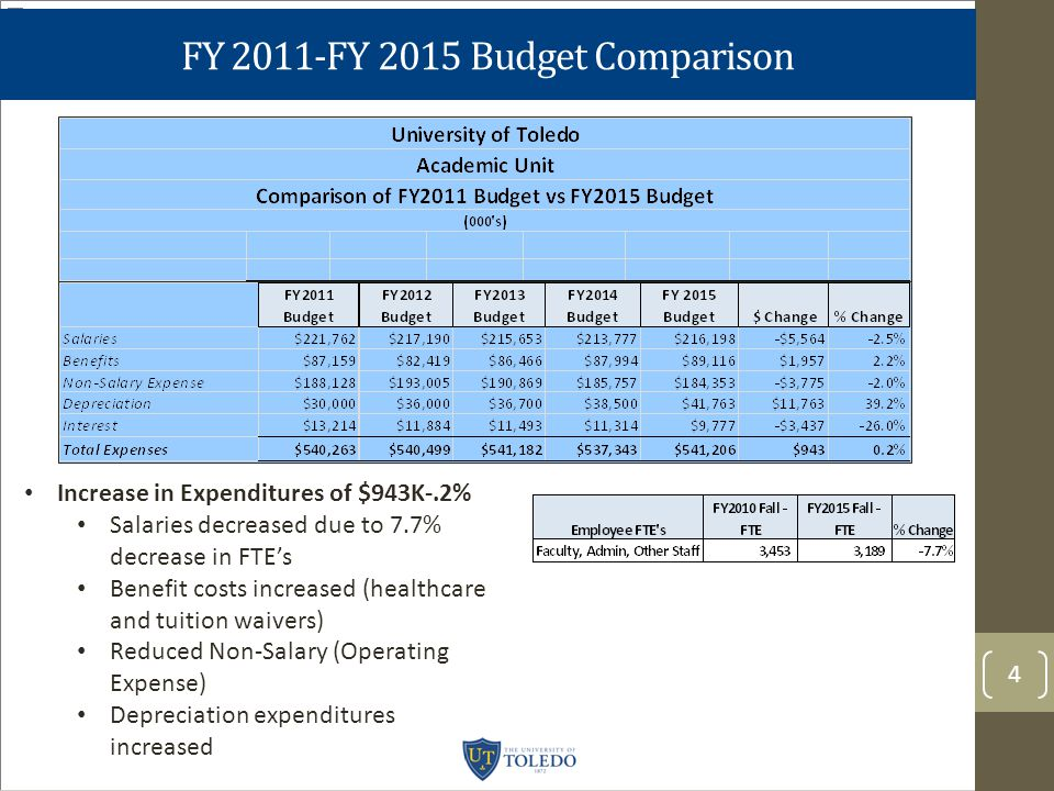 FY 2011-FY 2015 Budget Comparison 4 Increase in Expenditures of $943K-.2% Salaries decreased due to 7.7% decrease in FTE's Benefit costs increased (healthcare and tuition waivers) Reduced Non-Salary (Operating Expense) Depreciation expenditures increased