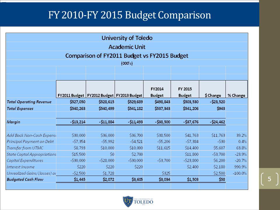 FY 2010-FY 2015 Budget Comparison 5