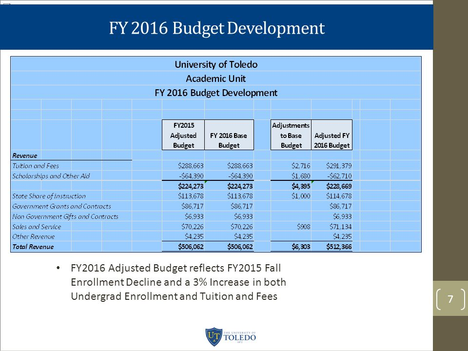 FY 2016 Budget Development 7 FY2016 Adjusted Budget reflects FY2015 Fall Enrollment Decline and a 3% Increase in both Undergrad Enrollment and Tuition and Fees