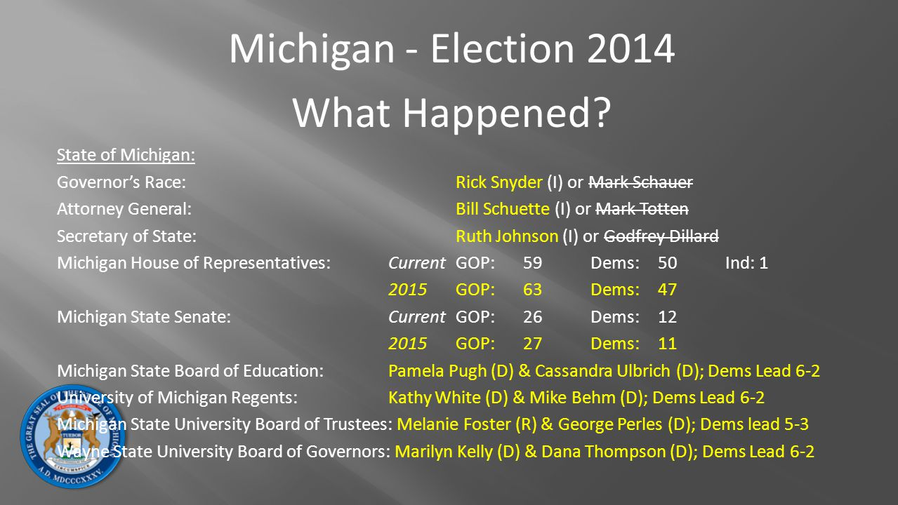 Michigan - Election 2014 What Happened? State of Michigan: Governor's Race: Rick Snyder (I) or Mark Schauer Attorney General:Bill Schuette (I) or Mark