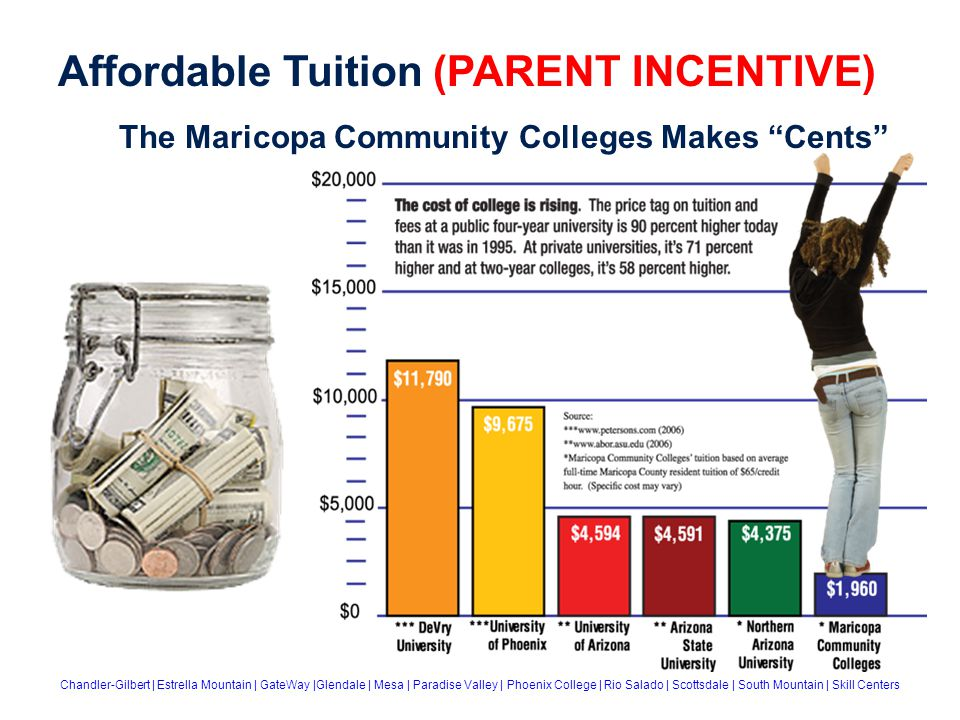 The Maricopa Community Colleges Makes Cents Chandler-Gilbert | Estrella Mountain | GateWay |Glendale | Mesa | Paradise Valley | Phoenix College | Rio Salado | Scottsdale | South Mountain | Skill Centers Affordable Tuition (PARENT INCENTIVE)