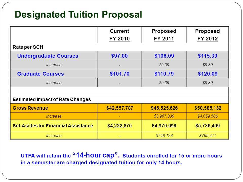 Designated Tuition Proposal Current FY 2010 Proposed FY 2011 Proposed FY 2012 Rate per SCH Undergraduate Courses$97.00$106.09$115.39 Increase-$9.09$9.30 Graduate Courses$101.70$110.79$120.09 Increase-$9.09$9.30 Estimated Impact of Rate Changes Gross Revenue$42,557,787$46,525,626$50,585,132 Increase-$3,967,839$4,059,506 Set-Asides for Financial Assistance$4,222,870$4,970,998$5,736,409 Increase-$748,128$765,411 UTPA will retain the 14-hour cap .