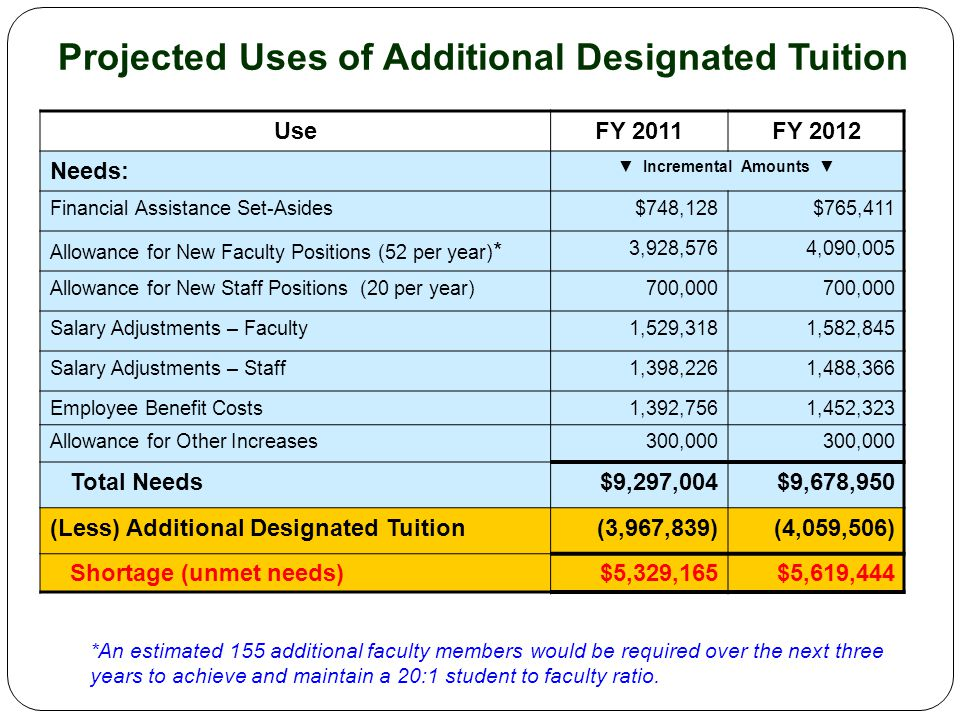 Projected Uses of Additional Designated Tuition UseFY 2011FY 2012 Needs: ▼ Incremental Amounts ▼ Financial Assistance Set-Asides$748,128$765,411 Allowance for New Faculty Positions (52 per year) * 3,928,5764,090,005 Allowance for New Staff Positions (20 per year)700,000 Salary Adjustments – Faculty1,529,3181,582,845 Salary Adjustments – Staff1,398,2261,488,366 Employee Benefit Costs1,392,7561,452,323 Allowance for Other Increases300,000 Total Needs$9,297,004$9,678,950 (Less) Additional Designated Tuition(3,967,839)(4,059,506) Shortage (unmet needs)$5,329,165$5,619,444 *An estimated 155 additional faculty members would be required over the next three years to achieve and maintain a 20:1 student to faculty ratio.