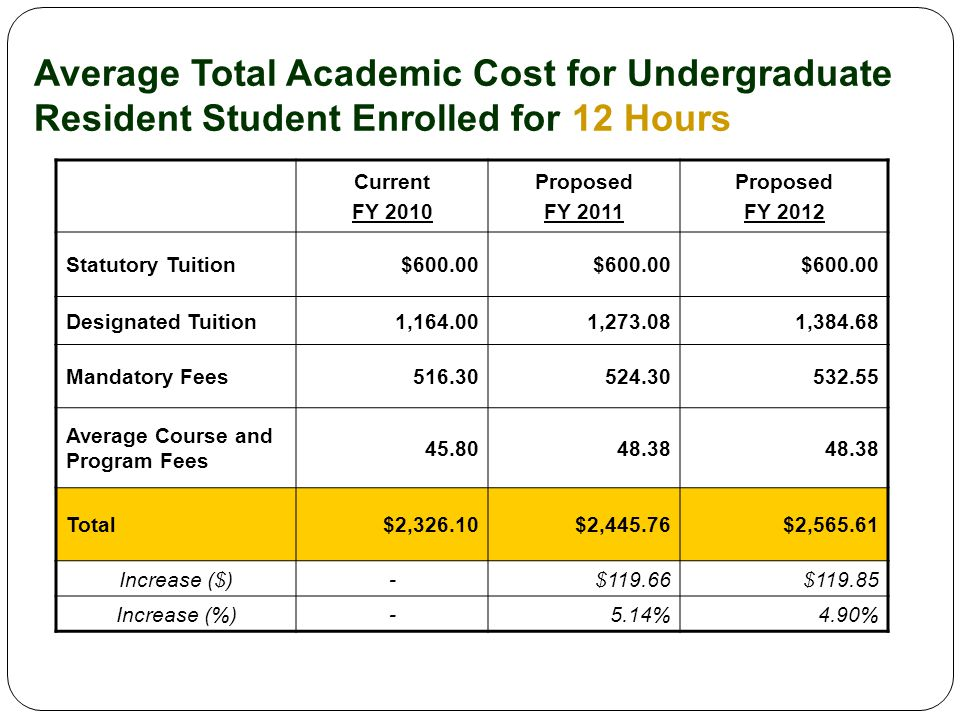 Average Total Academic Cost for Undergraduate Resident Student Enrolled for 12 Hours Current FY 2010 Proposed FY 2011 Proposed FY 2012 Statutory Tuition$600.00 Designated Tuition1,164.001,273.081,384.68 Mandatory Fees516.30524.30532.55 Average Course and Program Fees 45.8048.38 Total$2,326.10$2,445.76$2,565.61 Increase ($)-$119.66$119.85 Increase (%)-5.14%4.90%