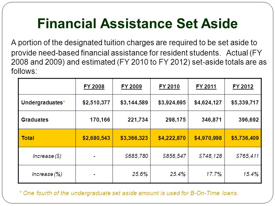 Financial Assistance Set Aside A portion of the designated tuition charges are required to be set aside to provide need-based financial assistance for resident students.