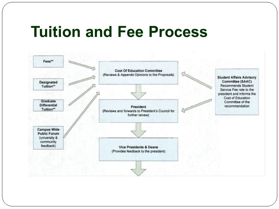 Tuition and Fee Process (cont.)