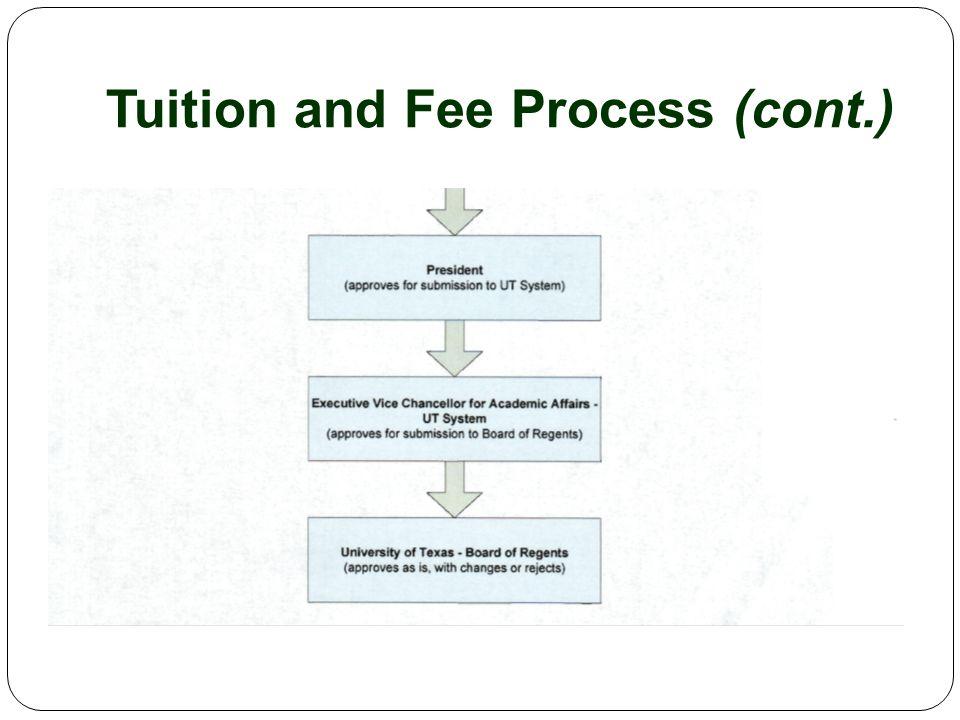 Recommendations – Parking Permit Rates FY 2010 (Current)FallSpringSummer ISummer II Student General$39.00$35.00$23.00$12.00 Student Remote$39.00$30.00$20.00$10.00 FY 2011 (Approved) Student General$45.00$35.00$23.00$12.00 Student Remote$39.00$30.00$20.00$10.00 FY 2012 (Proposed) Student General$52.00$40.00$26.00$14.00 Student Remote$45.00$35.00$23.00$12.00