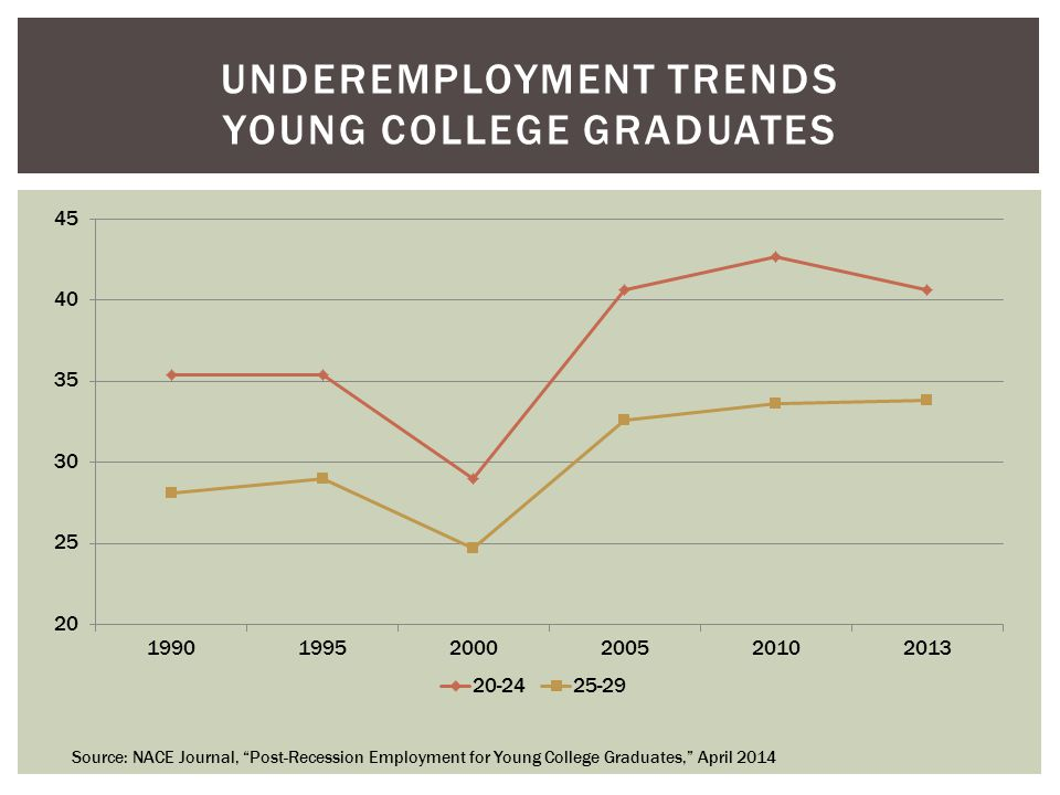 UNDEREMPLOYMENT TRENDS YOUNG COLLEGE GRADUATES Source: NACE Journal, Post-Recession Employment for Young College Graduates, April 2014