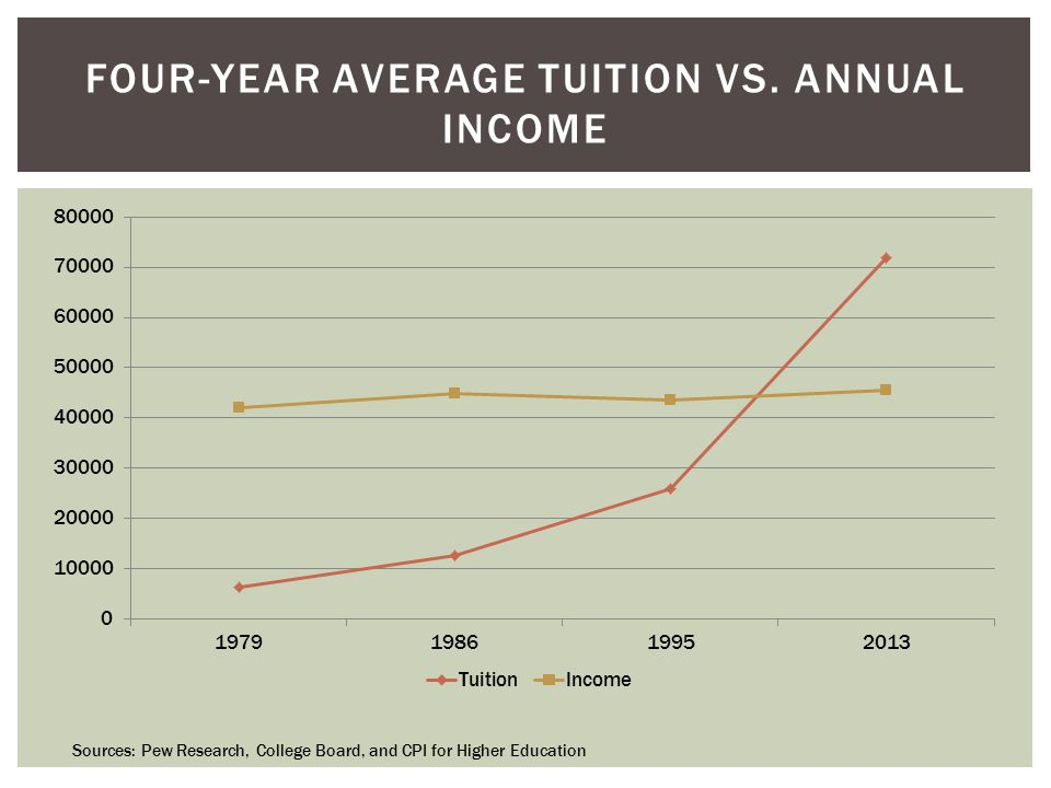 FOUR-YEAR AVERAGE TUITION VS. ANNUAL INCOME Sources: Pew Research, College Board, and CPI for Higher Education