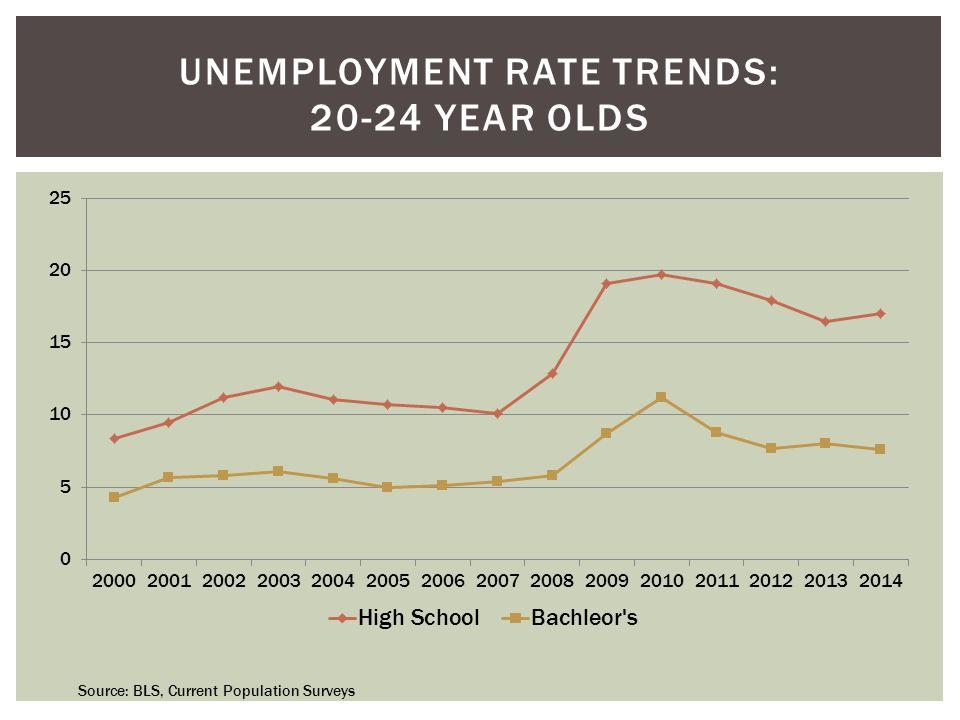 UNEMPLOYMENT RATE TRENDS: 20-24 YEAR OLDS Source: BLS, Current Population Surveys
