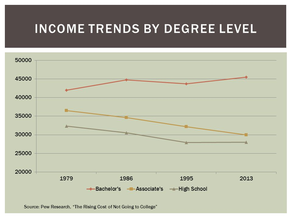 INCOME TRENDS BY DEGREE LEVEL Source: Pew Research, The Rising Cost of Not Going to College