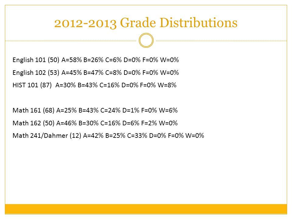2012-2013 Grade Distributions English 101 (50) A=58% B=26% C=6% D=0% F=0% W=0% English 102 (53) A=45% B=47% C=8% D=0% F=0% W=0% HIST 101 (87) A=30% B=43% C=16% D=0% F=0% W=8% Math 161 (68) A=25% B=43% C=24% D=1% F=0% W=6% Math 162 (50) A=46% B=30% C=16% D=6% F=2% W=0% Math 241/Dahmer (12) A=42% B=25% C=33% D=0% F=0% W=0%