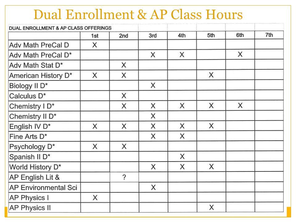Dual Enrollment & AP Class Hours