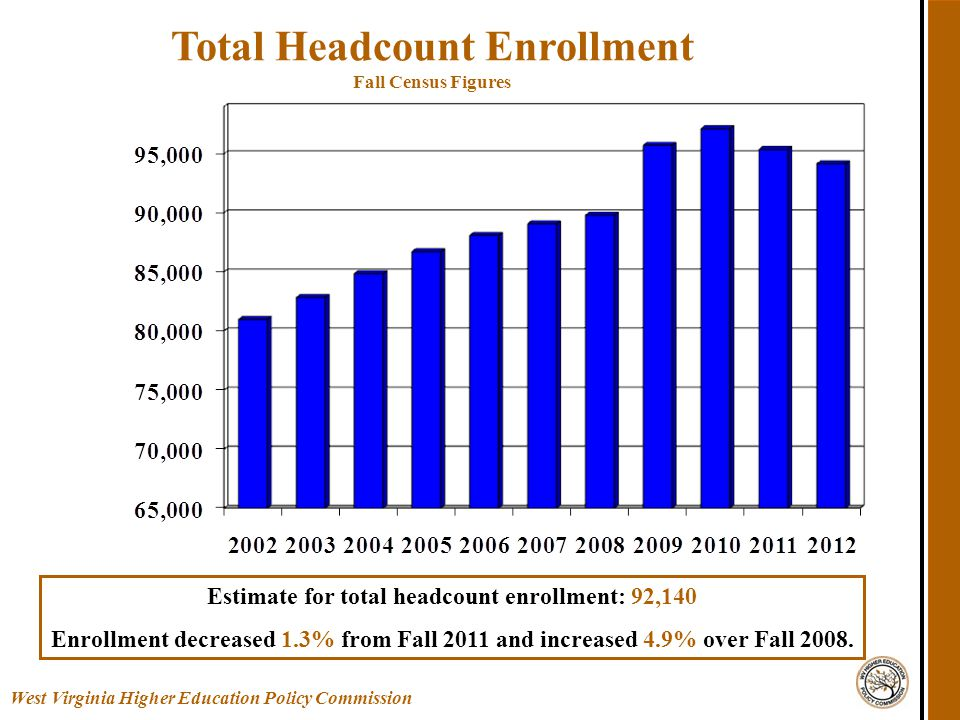 Total Headcount Enrollment Fall Census Figures West Virginia Higher Education Policy Commission Estimate for total headcount enrollment: 92,140 Enrollment decreased 1.3% from Fall 2011 and increased 4.9% over Fall 2008.