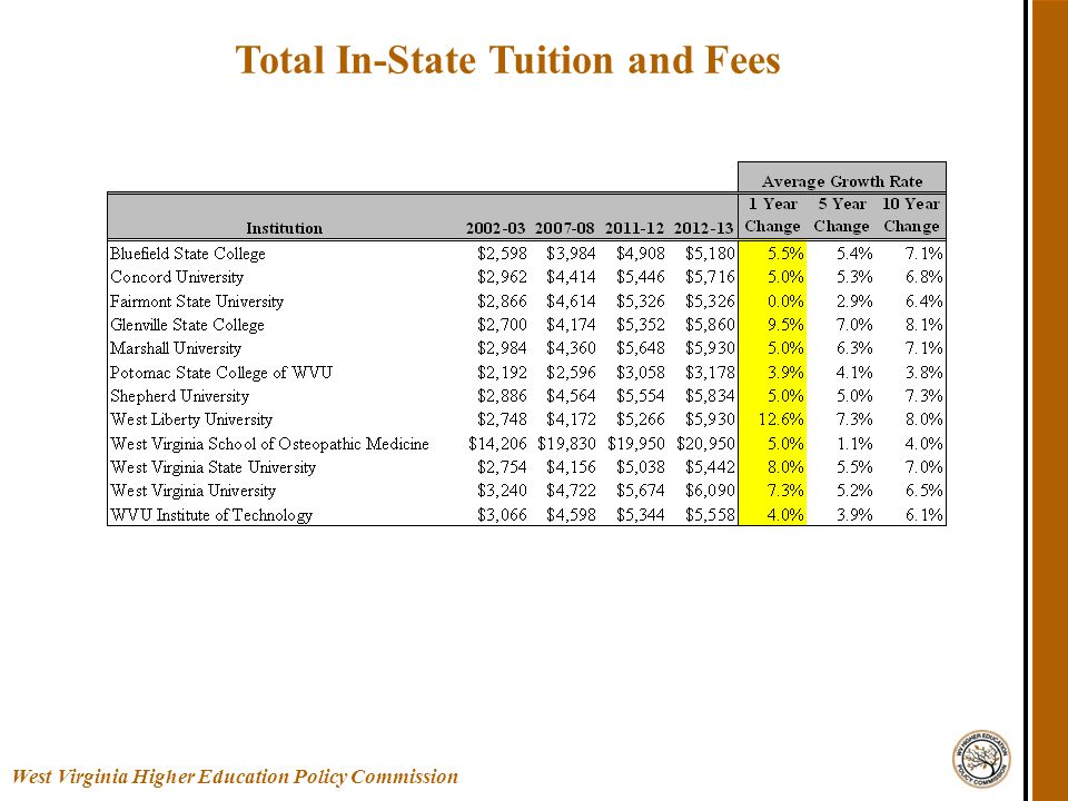Total In-State Tuition and Fees West Virginia Higher Education Policy Commission