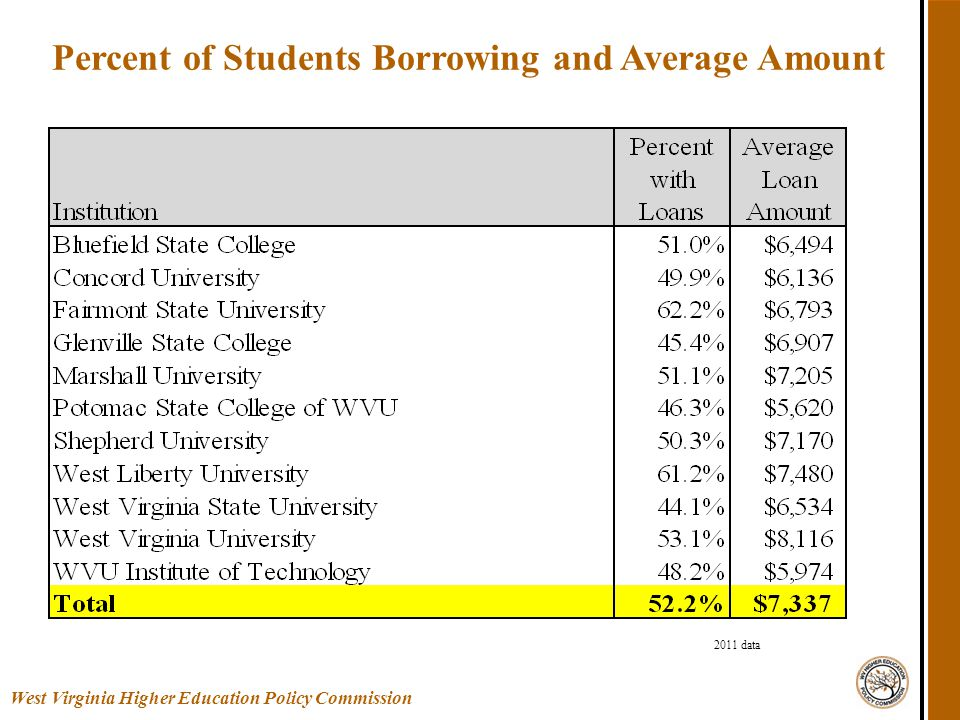 Percent of Students Borrowing and Average Amount West Virginia Higher Education Policy Commission 2011 data