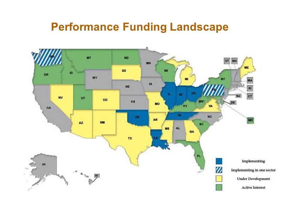 Performance Funding Landscape