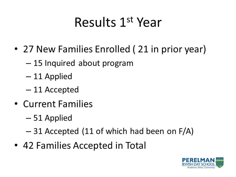 Results 1 st Year 27 New Families Enrolled ( 21 in prior year) – 15 Inquired about program – 11 Applied – 11 Accepted Current Families – 51 Applied – 31 Accepted (11 of which had been on F/A) 42 Families Accepted in Total