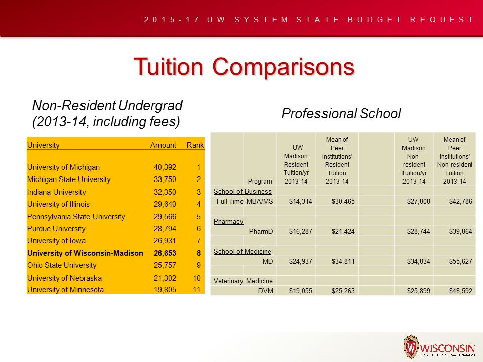 2015-17 UW SYSTEM STATE BUDGET REQUEST Tuition Comparisons Program UW- Madison Resident Tuition/yr 2013-14 Mean of Peer Institutions Resident Tuition 2013-14 UW- Madison Non- resident Tuition/yr 2013-14 Mean of Peer Institutions Non-resident Tuition 2013-14 School of Business Full-Time MBA/MS$14,314$30,465 $27,808$42,786 Pharmacy PharmD$16,287$21,424 $28,744$39,864 School of Medicine MD$24,937$34,811 $34,834$55,627 Veterinary Medicine DVM$19,055$25,263 $25,899$48,592 Professional School UniversityAmountRank University of Michigan40,392 1 Michigan State University33,750 2 Indiana University32,350 3 University of Illinois29,640 4 Pennsylvania State University29,566 5 Purdue University28,794 6 University of Iowa26,931 7 University of Wisconsin-Madison26,653 8 Ohio State University25,757 9 University of Nebraska21,302 10 University of Minnesota19,805 11 Non-Resident Undergrad (2013-14, including fees)