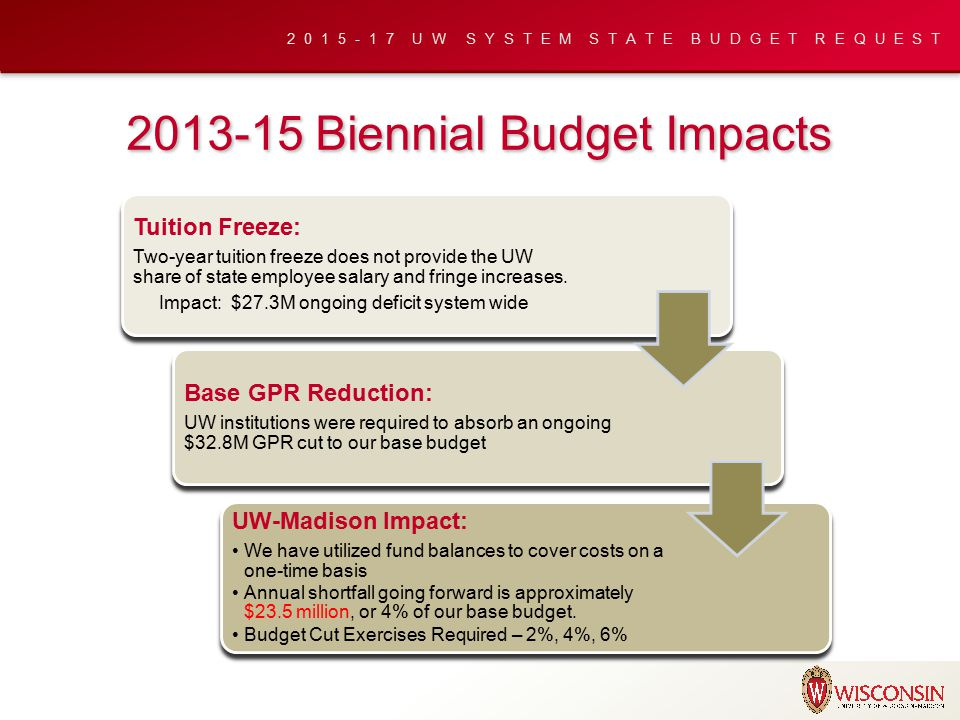 2015-17 UW SYSTEM STATE BUDGET REQUEST Tuition balances have been reduced by 41% Overall PR balances have decreased by 8% 85% of carryover balances are obligated, planned or designated for expenses the campus will incur in FY15.