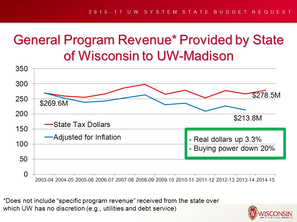 2015-17 UW SYSTEM STATE BUDGET REQUEST Key Budget Messages UW-Madison receives about the same amount of state dollars for educational programming today as in 2004 UW-Madison needs new state dollars to invest in faculty for high demand programs that will help meet Wisconsin's workforce needs UW-Madison needs flexibility on non-resident and professional school tuition