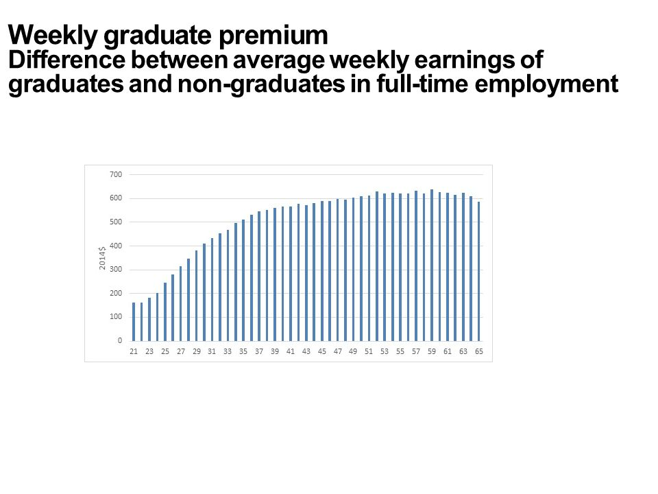 Weekly graduate premium Difference between average weekly earnings of graduates and non-graduates in full-time employment
