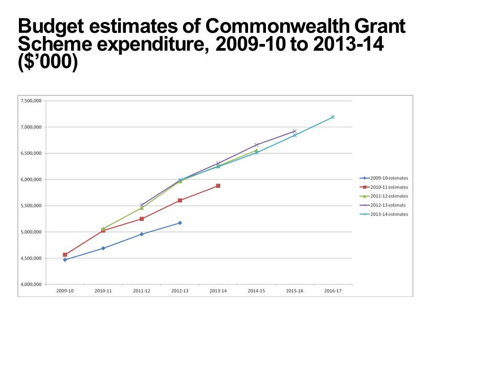 Budget estimates of Commonwealth Grant Scheme expenditure, 2009-10 to 2013-14 ($'000)