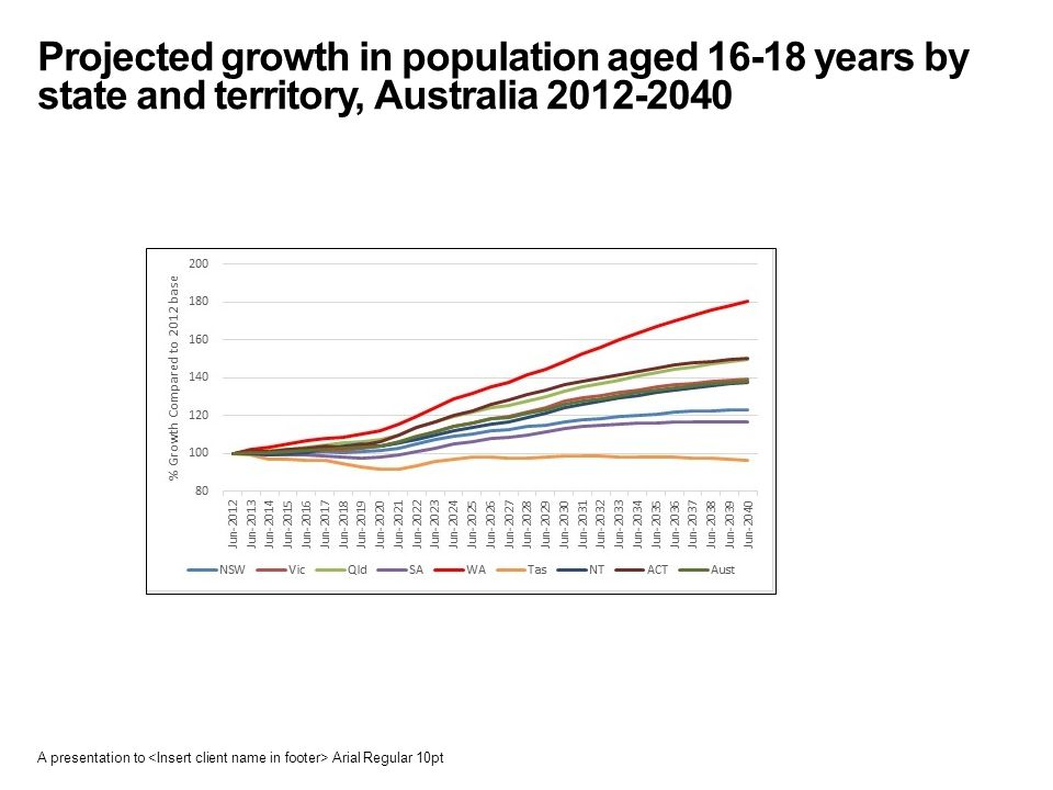 Projected growth in population aged 16-18 years by state and territory, Australia 2012-2040 A presentation to Arial Regular 10pt