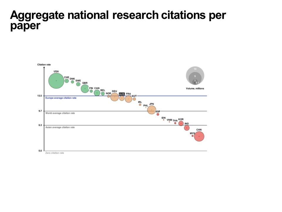 Aggregate national research citations per paper