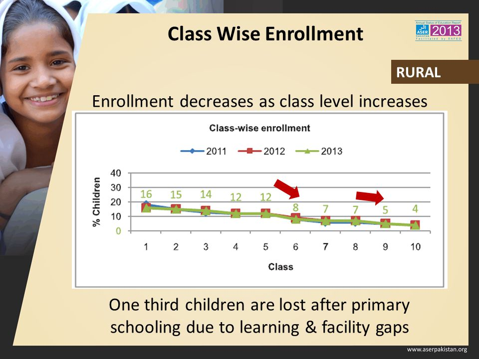 Class Wise Enrollment Enrollment decreases as class level increases One third children are lost after primary schooling due to learning & facility gap