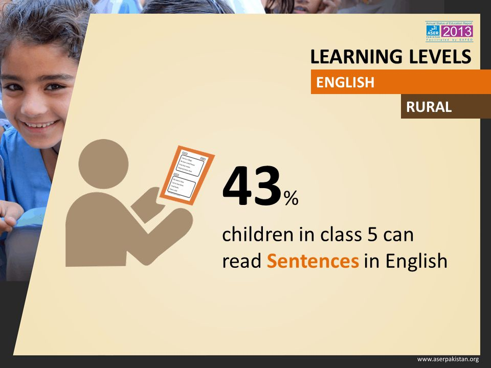 43 % children in class 5 can read Sentences in English ENGLISH LEARNING LEVELS RURAL