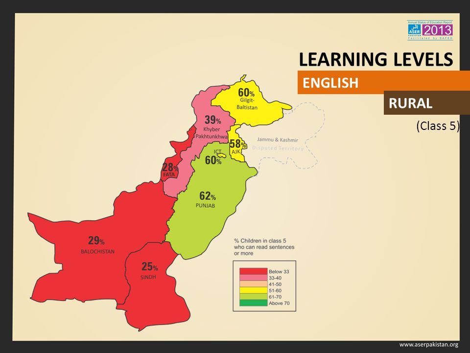 (Class 5) LEARNING LEVELS ENGLISH RURAL