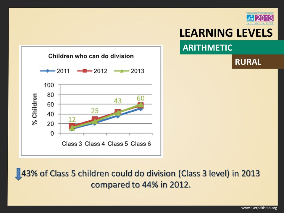 43% of Class 5 children could do division (Class 3 level) in 2013 compared to 44% in 2012.