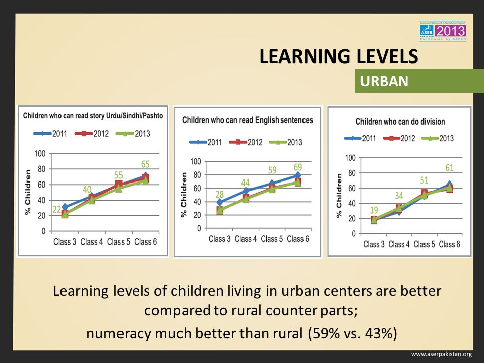 Learning levels of children living in urban centers are better compared to rural counter parts; numeracy much better than rural (59% vs.