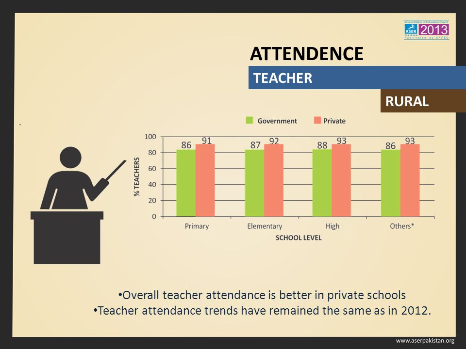 Overall teacher attendance is better in private schools Teacher attendance trends have remained the same as in 2012. TEACHER ATTENDENCE RURAL