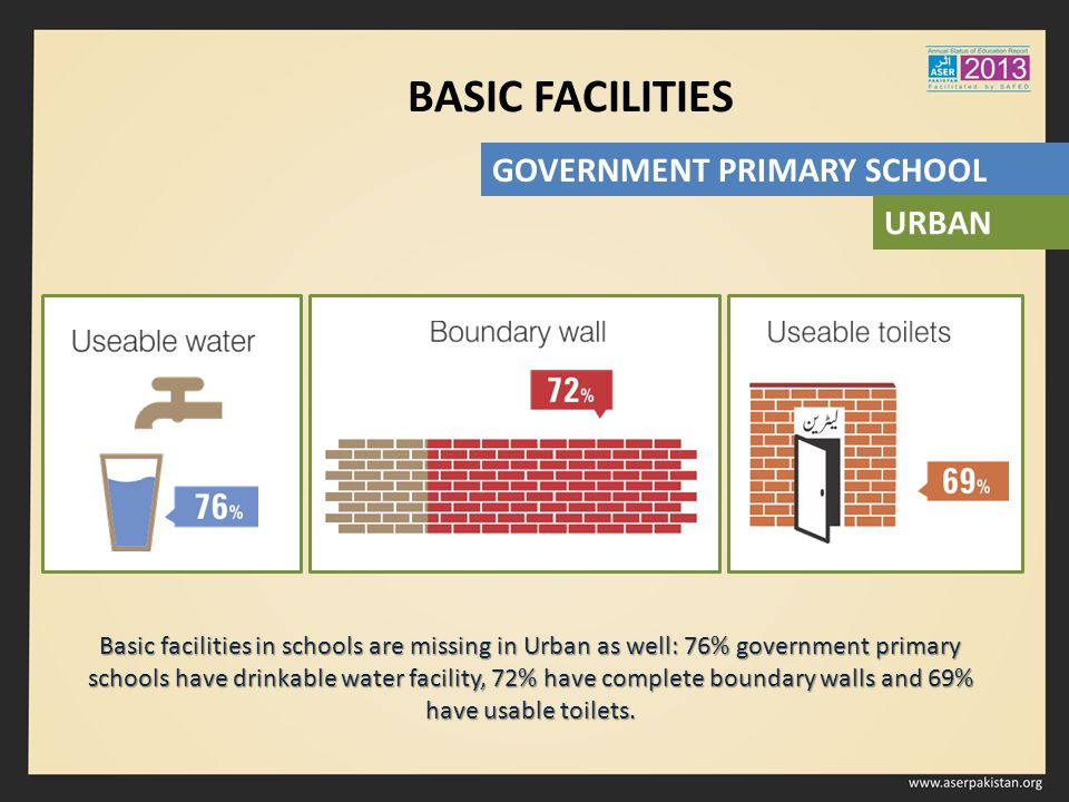 BASIC FACILITIES Basic facilities in schools are missing in Urban as well: 76% government primary schools have drinkable water facility, 72% have complete boundary walls and 69% have usable toilets.