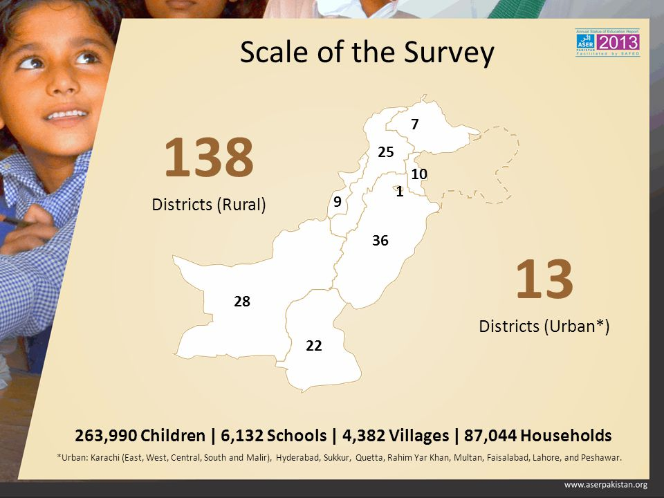 Scale of the Survey 138 Districts (Rural) 263,990 Children | 6,132 Schools | 4,382 Villages | 87,044 Households 13 Districts (Urban*) *Urban: Karachi
