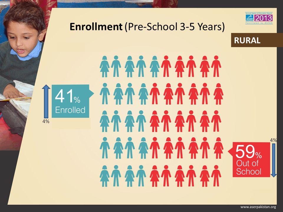 Enrollment (Pre-School 3-5 Years) RURAL 4%