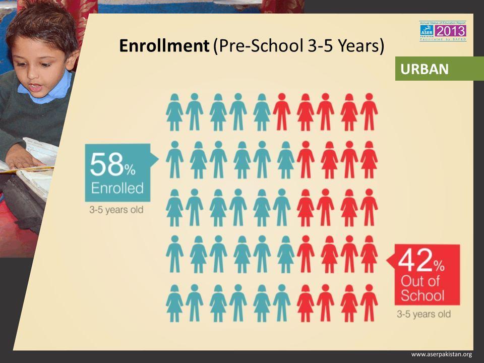 Enrollment (Pre-School 3-5 Years) URBAN