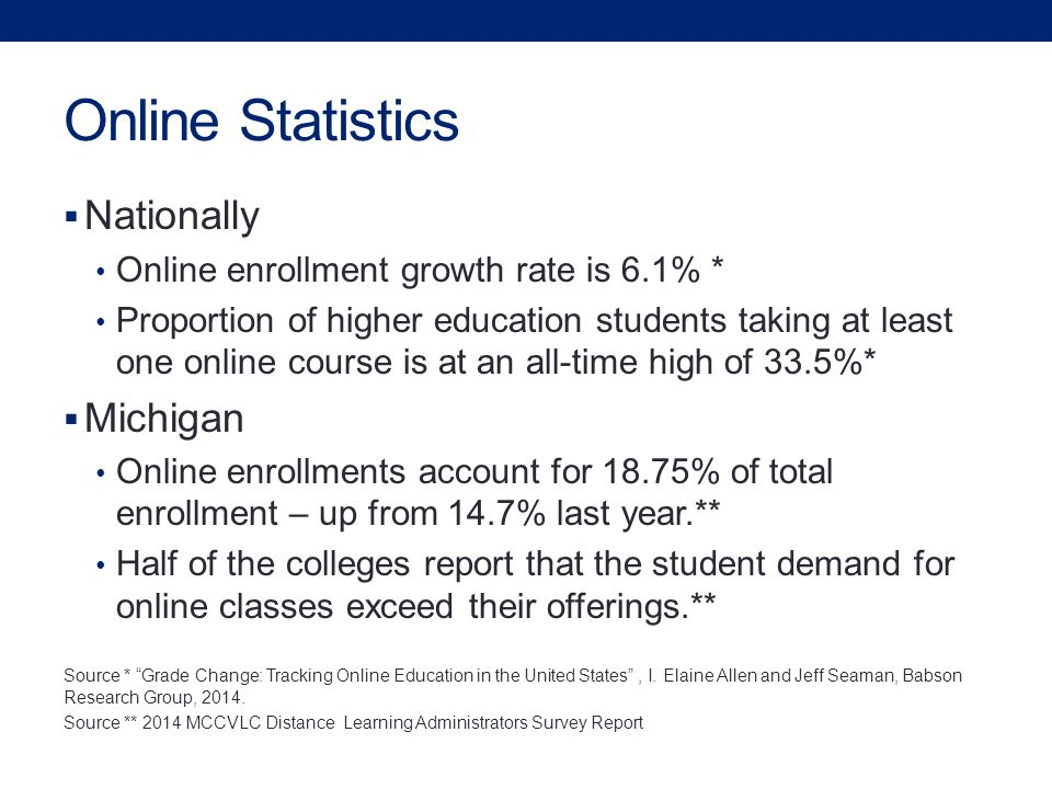 Online Statistics  Nationally Online enrollment growth rate is 6.1% * Proportion of higher education students taking at least one online course is at an all-time high of 33.5%*  Michigan Online enrollments account for 18.75% of total enrollment – up from 14.7% last year.** Half of the colleges report that the student demand for online classes exceed their offerings.** Source * Grade Change: Tracking Online Education in the United States , I.