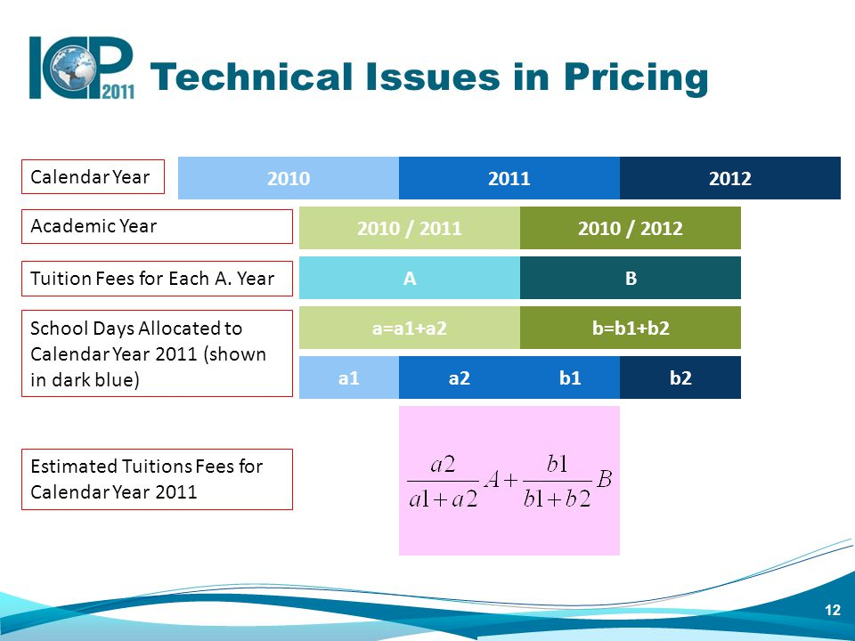 12 Technical Issues in Pricing 201020112012 2010 / 20112010 / 2012 AB a1b2a2b1 Calendar Year Academic Year Tuition Fees for Each A.