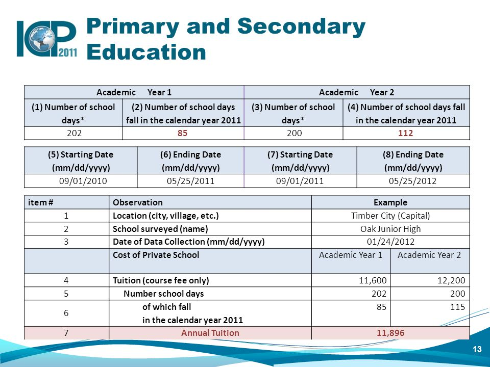 13 Primary and Secondary Education Academic Year 1Academic Year 2 (1) Number of school days* (2) Number of school days fall in the calendar year 2011 (3) Number of school days* (4) Number of school days fall in the calendar year 2011 20285 200112 (5) Starting Date (mm/dd/yyyy) (6) Ending Date (mm/dd/yyyy) (7) Starting Date (mm/dd/yyyy) (8) Ending Date (mm/dd/yyyy) 09/01/2010 05/25/2011 09/01/2011 05/25/2012 item #ObservationExample 1 Location (city, village, etc.)Timber City (Capital) 2 School surveyed (name)Oak Junior High 3 Date of Data Collection (mm/dd/yyyy)01/24/2012 Cost of Private SchoolAcademic Year 1Academic Year 2 4 Tuition (course fee only)11,60012,200 5 Number school days202200 6 of which fall in the calendar year 2011 85115 7Annual Tuition11,896