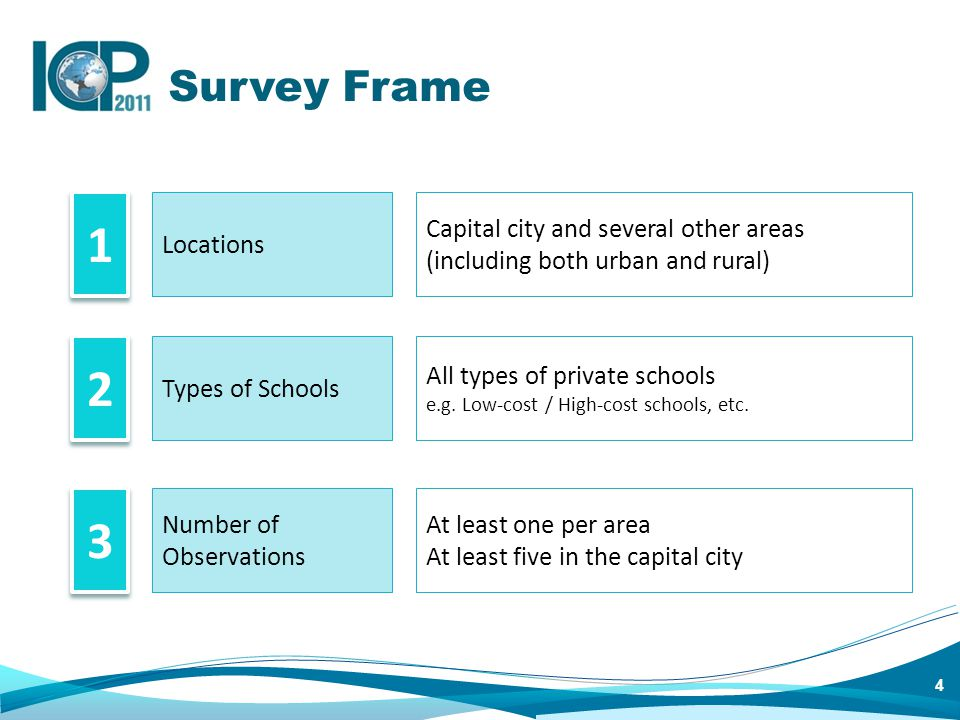 4 Survey Frame 1 1 2 2 3 3 Types of Schools Locations Number of Observations Capital city and several other areas (including both urban and rural) At least one per area At least five in the capital city All types of private schools e.g.
