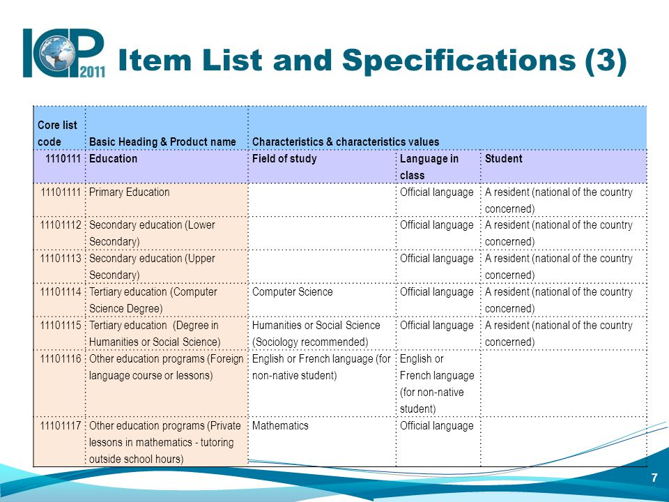8 Item List and Specifications (4) Core list code Basic Heading & Product nameCharacteristics & characteristics values 1110111EducationFeeExcludingComments 11101111Primary EducationAverage annual tuition per student Payments for educational materials and education support services 11101112 Secondary education (Lower Secondary) Average annual tuition per student Payments for educational materials and education support services 11101113 Secondary education (Upper Secondary) Average annual tuition per student Payments for educational materials and education support services 11101114 Tertiary education (Computer Science Degree) Average annual tuition per student Payments for educational materials and education support services 11101115 Tertiary education (Degree in Humanities or Social Science) Average annual tuition per student Payments for educational materials and education support services 11101116 Other education programs (Foreign language course or lessons) Average hourly fee per student Payments for educational materials and education support services 11101117Other education programs (Private lessons in mathematics - tutoring outside school hours) Average hourly fee per studentPayments for educational materials and education support services Qualified tutor