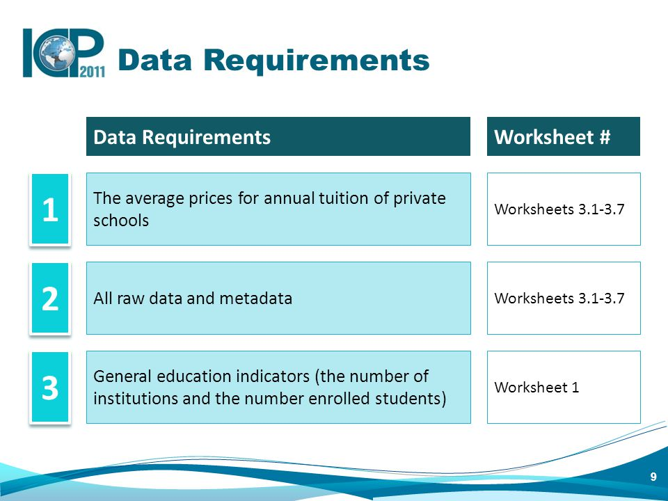 10 Data Collection 1 1 2 2 3 3 4 4 Information on annual tuition and their metadata will be collected at school level.