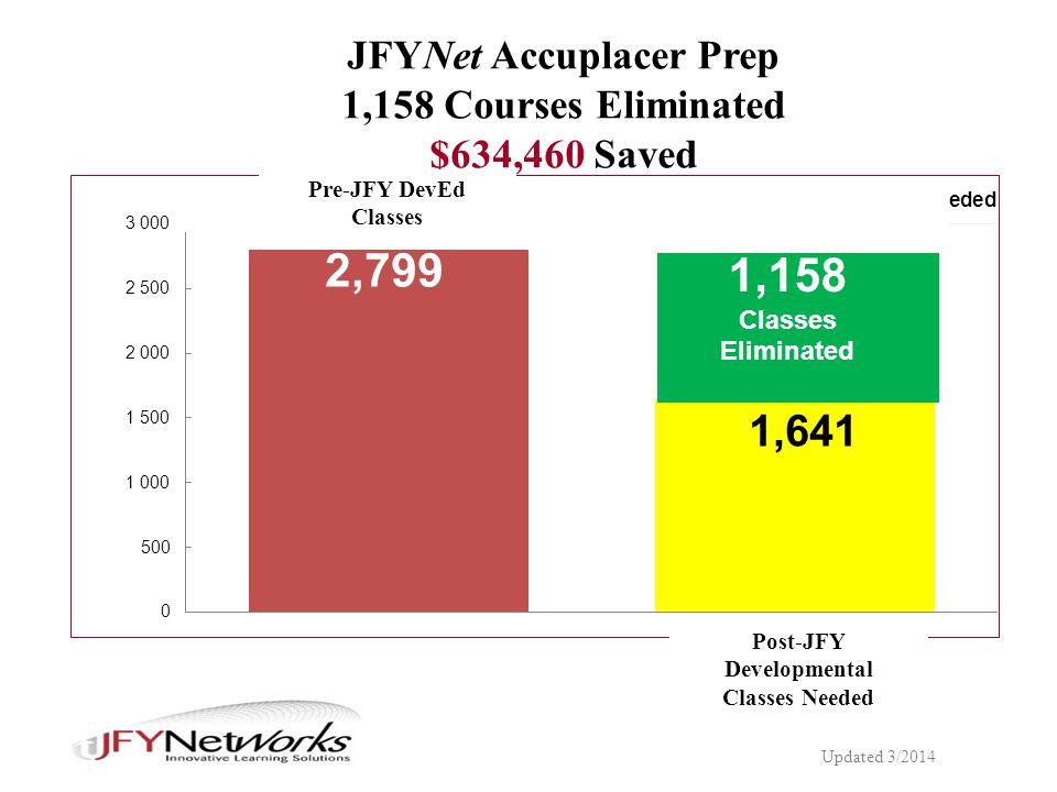 Post-JFY Developmental Classes Needed JFYNet Accuplacer Prep 1,158 Courses Eliminated $634,460 Saved Pre-JFY DevEd Classes Updated 3/2014 1,158 Classes Eliminated